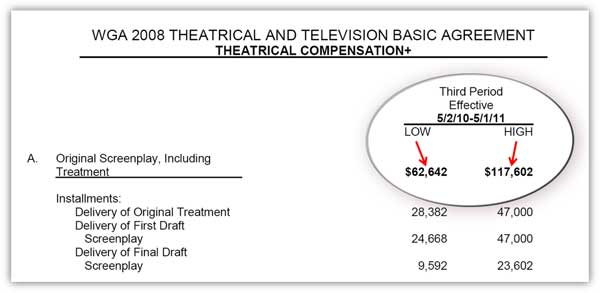 WGA Rate  Screenplay Minimums